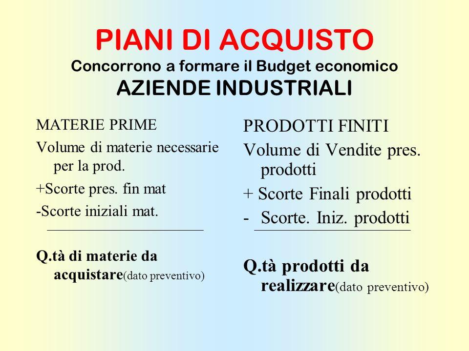 PIANI DI ACQUISTO Concorrono a formare il Budget Economico AZ. MERCANTILI Volume Vendite presunte merci (dato preventivo) + Scorte finali pres. Merci