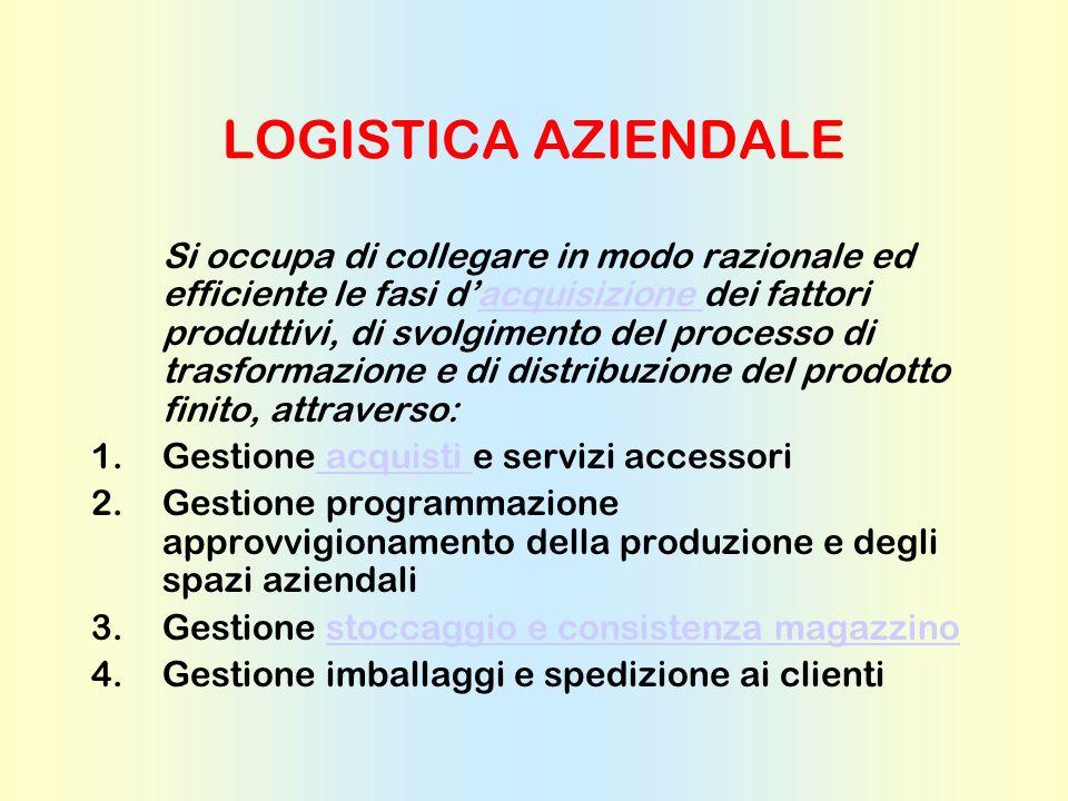 ORGANIZZAZIONE MAGAZZINO E pertanto necessario ed indispensabile che il management deve compiere una serie di scelte, relative: 1.Utilizzo di spazi fi