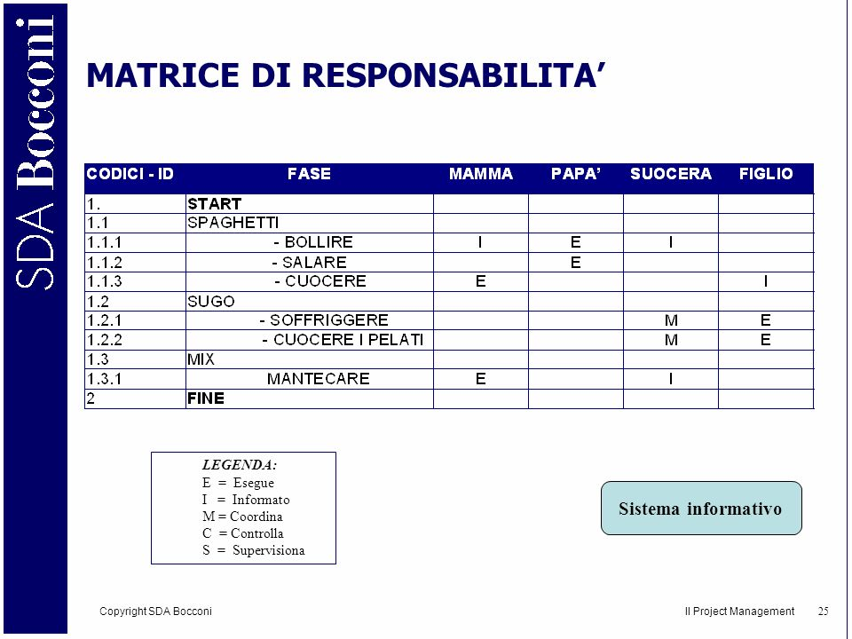 Copyright SDA Bocconi Il Project Management 26 4.