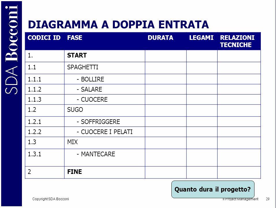 Copyright SDA Bocconi Il Project Management 30 DIAGRAMMA A DOPPIA ENTRATA Quanto dura il progetto.