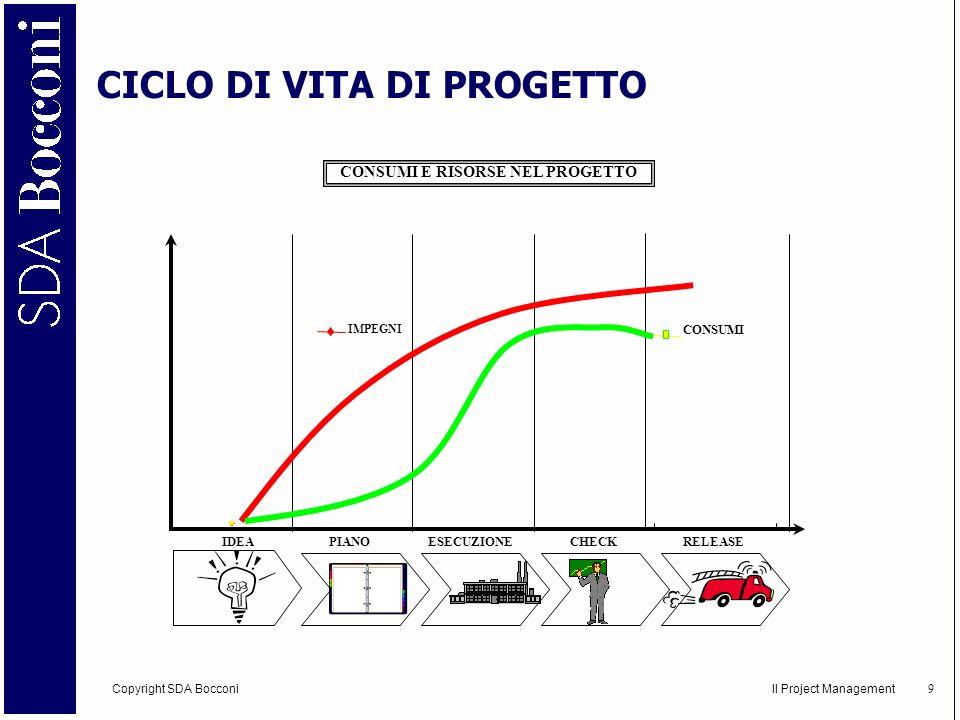 Copyright SDA Bocconi Il Project Management 10 FASI DEL PROGETTO E REGOLE Le prime fasi costano meno delle altre Le prime fasi impegnano tra l80 e il 90% delle risorse Il costo delle modifiche cresce esponenzialmente allavanzare delle fasi