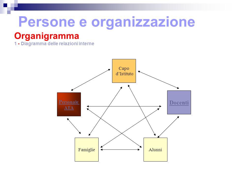 Persone e organizzazione Organigramma 1 - Diagramma delle relazioni interne Capo dIstituto AlunniFamiglie Docenti P ersonale ATA