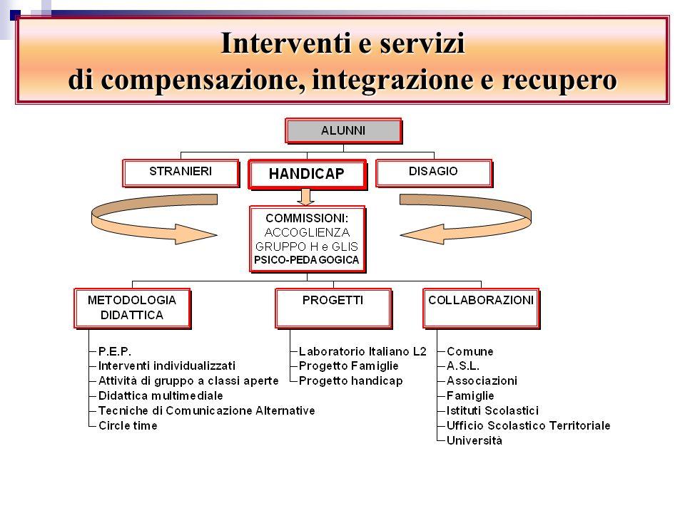 Con il territorio: Sviluppa tutte le possibili collaborazioni e stipula accordi con lEnte Locale per cercare di ottimizzare la gestione dei servizi co