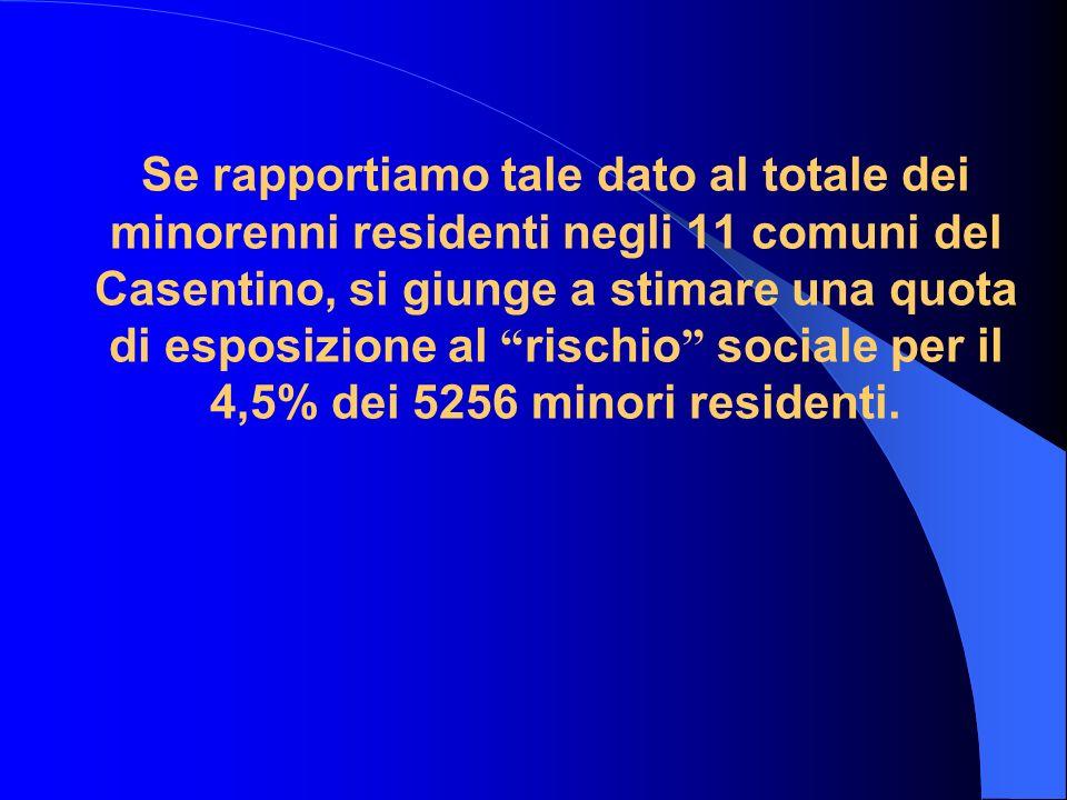 Se rapportiamo tale dato al totale dei minorenni residenti negli 11 comuni del Casentino, si giunge a stimare una quota di esposizione al rischio sociale per il 4,5% dei 5256 minori residenti.