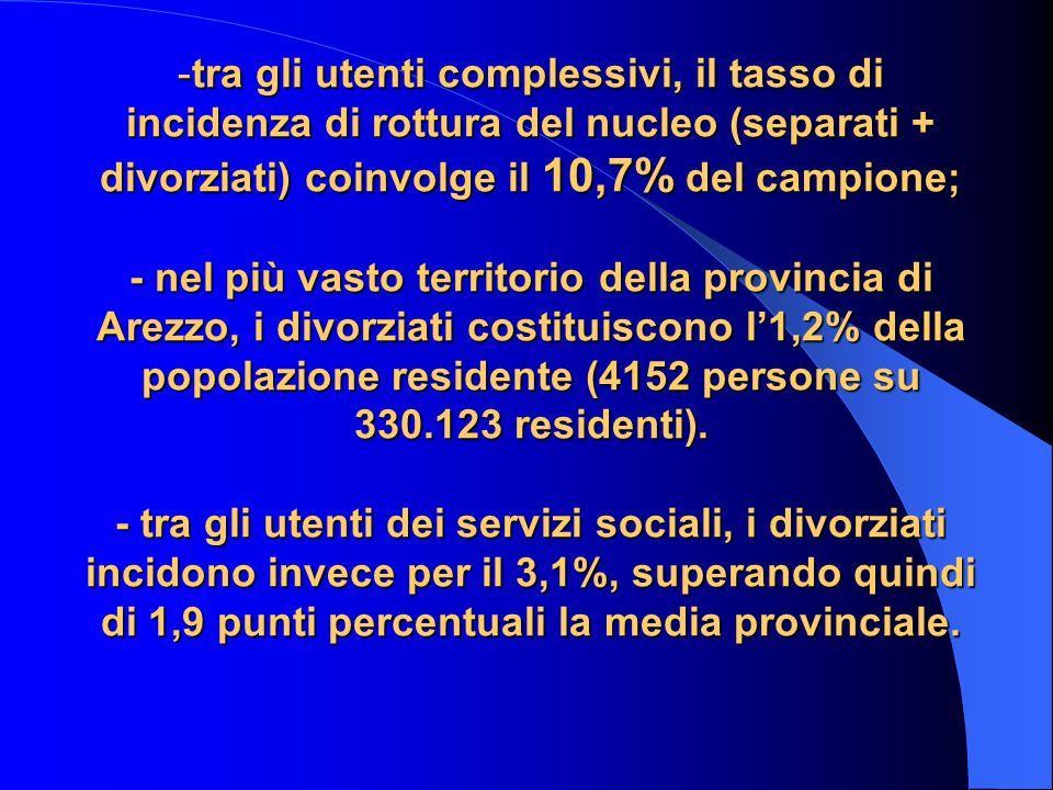 -tra gli utenti complessivi, il tasso di incidenza di rottura del nucleo (separati + divorziati) coinvolge il 10,7% del campione; - nel più vasto territorio della provincia di Arezzo, i divorziati costituiscono l1,2% della popolazione residente (4152 persone su 330.123 residenti).