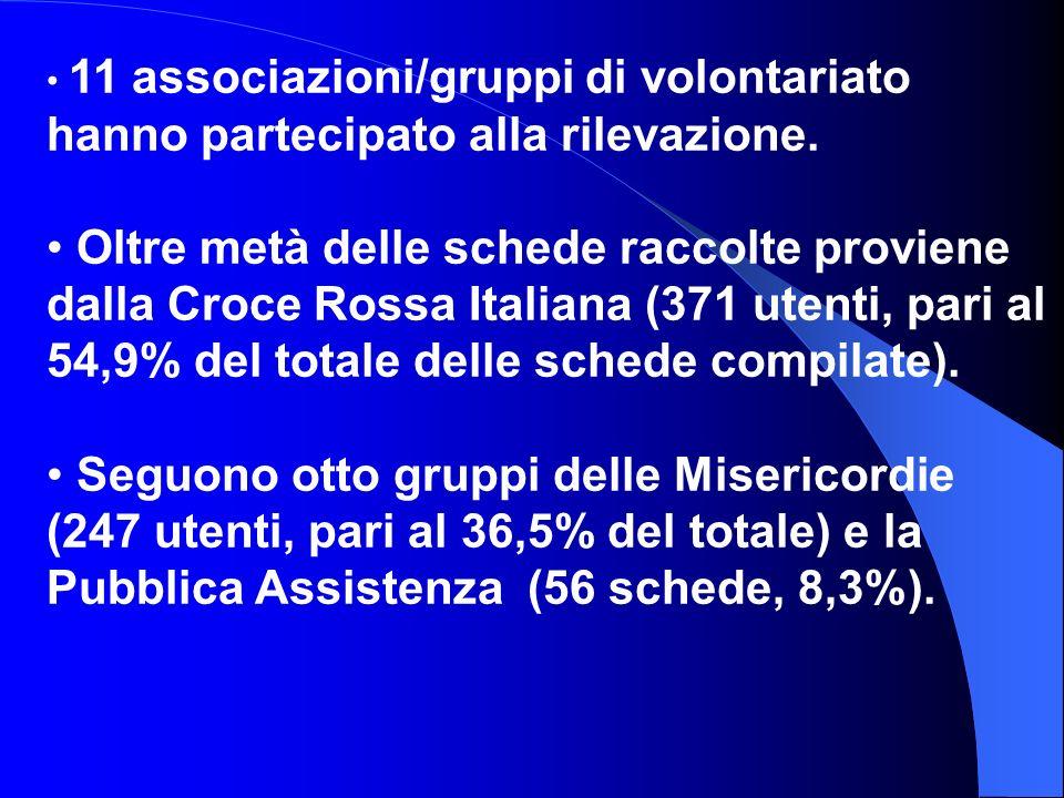 11 associazioni/gruppi di volontariato hanno partecipato alla rilevazione.