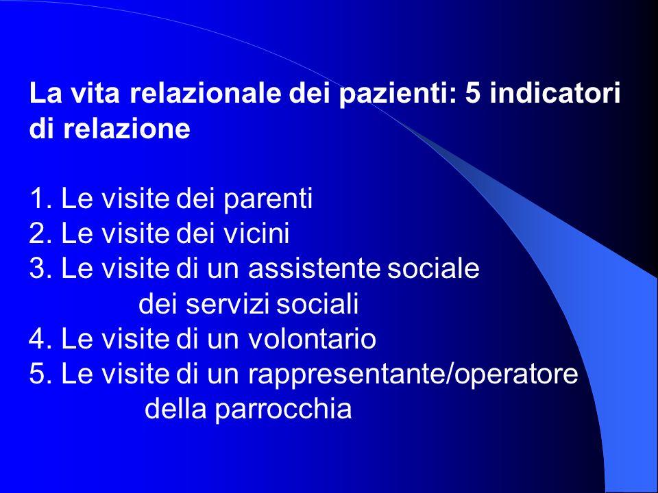 La vita relazionale dei pazienti: 5 indicatori di relazione 1.