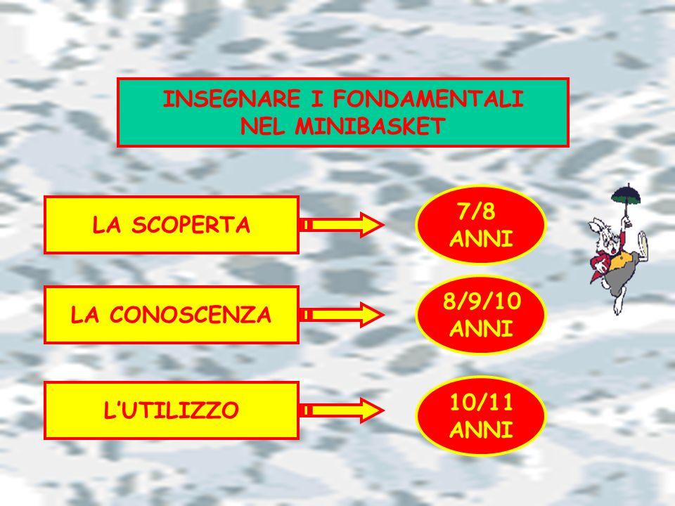 INSEGNARE I FONDAMENTALI NEL MINIBASKET LA SCOPERTA 8/9/10 ANNI LA CONOSCENZA 7/8 ANNI LUTILIZZO 10/11 ANNI