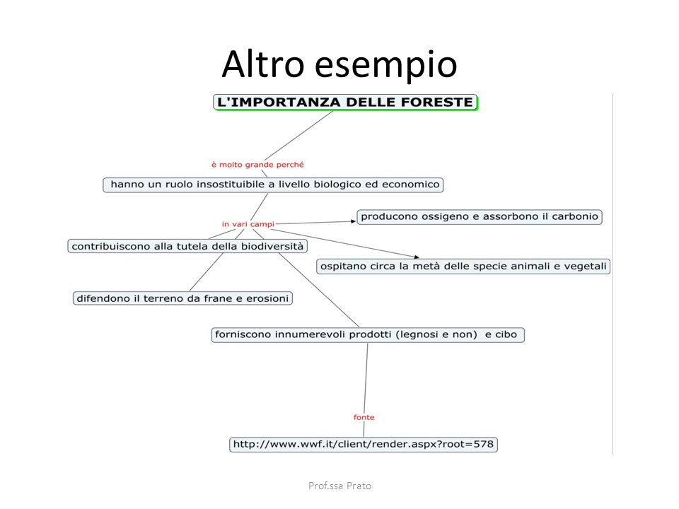 Altro esempio Prof.ssa Prato