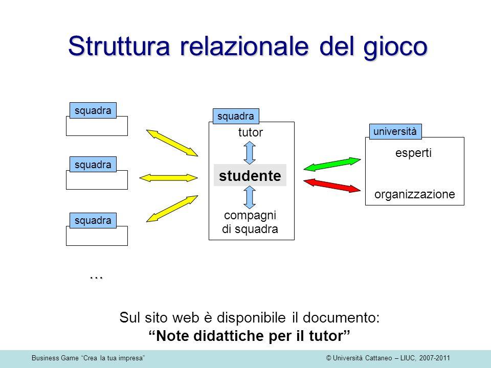 Business Game Crea la tua impresa © Università Cattaneo – LIUC, 2007-2011 Struttura relazionale del gioco Sul sito web è disponibile il documento: Not
