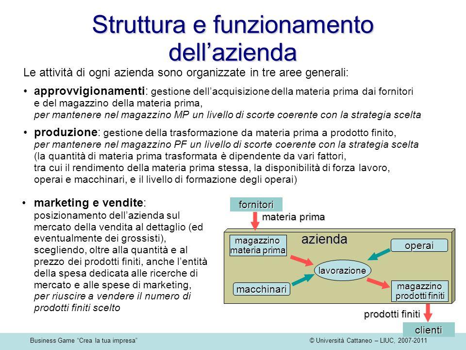 Business Game Crea la tua impresa © Università Cattaneo – LIUC, 2007-2011 clienti prodotti finiti fornitori materia prima magazzino materia prima azie
