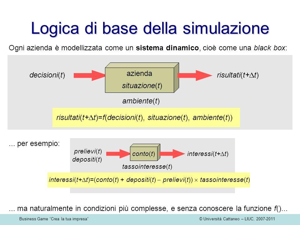 Business Game Crea la tua impresa © Università Cattaneo – LIUC, 2007-2011 Logica di base della simulazione Ogni azienda è modellizzata come un sistema dinamico, cioè come una black box: azienda decisioni(t) risultati(t+ t) situazione(t) risultati(t+ t)=f(decisioni(t), situazione(t), ambiente(t)) ambiente(t)...
