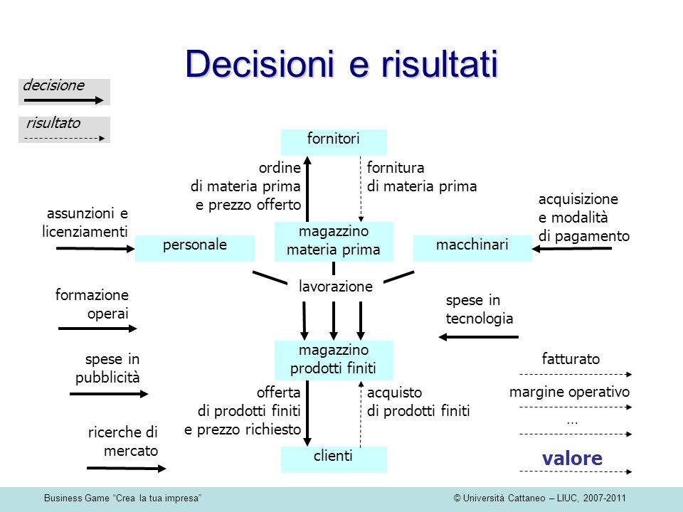 Business Game Crea la tua impresa © Università Cattaneo – LIUC, 2007-2011 acquisto di prodotti finiti fornitura di materia prima fornitori ordine di m
