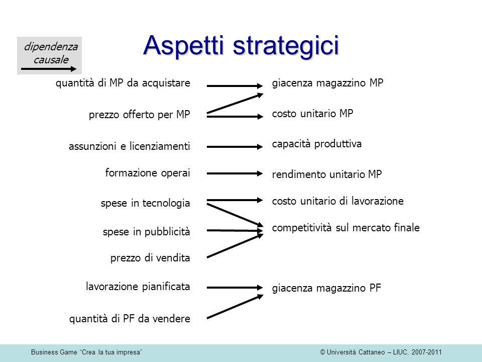 Business Game Crea la tua impresa © Università Cattaneo – LIUC, 2007-2011 capacità produttiva assunzioni e licenziamenti formazione operai rendimento