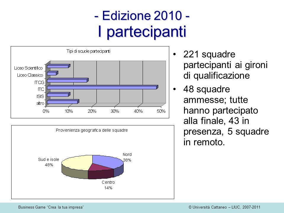 Business Game Crea la tua impresa © Università Cattaneo – LIUC, 2007-2011 - Edizione 2010 - I partecipanti 221 squadre partecipanti ai gironi di qualificazione 48 squadre ammesse; tutte hanno partecipato alla finale, 43 in presenza, 5 squadre in remoto.