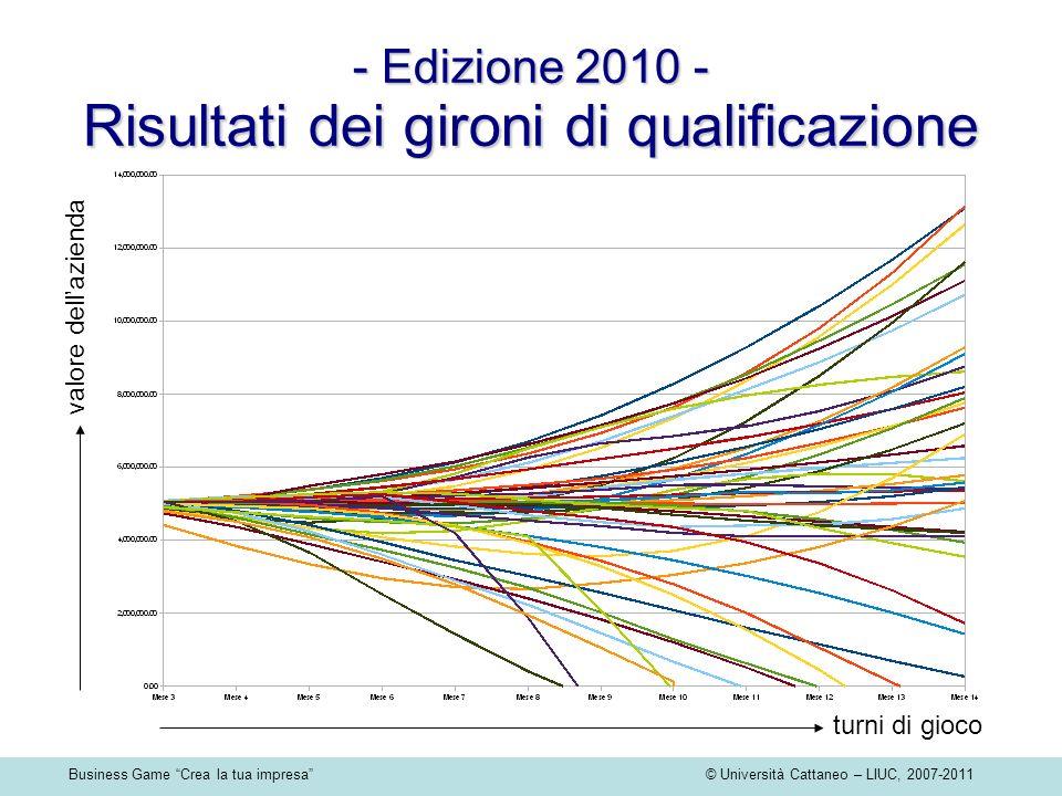 Business Game Crea la tua impresa © Università Cattaneo – LIUC, 2007-2011 - Edizione 2010 - Risultati dei gironi di qualificazione turni di gioco valo