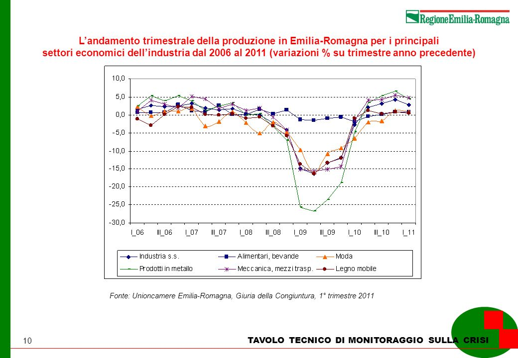 10 TAVOLO TECNICO DI MONITORAGGIO SULLA CRISI Landamento trimestrale della produzione in Emilia-Romagna per i principali settori economici dellindustria dal 2006 al 2011 (variazioni % su trimestre anno precedente) Fonte: Unioncamere Emilia-Romagna, Giuria della Congiuntura, 1° trimestre 2011