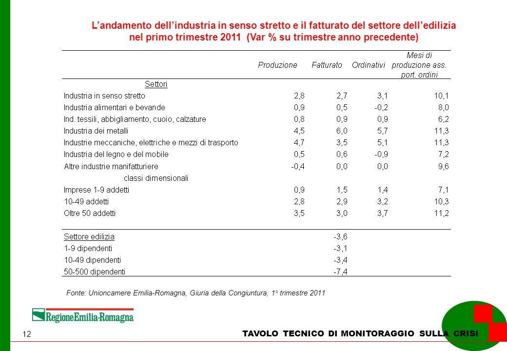 12 TAVOLO TECNICO DI MONITORAGGIO SULLA CRISI Landamento dellindustria in senso stretto e il fatturato del settore delledilizia nel primo trimestre 2011 (Var % su trimestre anno precedente) Fonte: Unioncamere Emilia-Romagna, Giuria della Congiuntura, 1° trimestre 2011