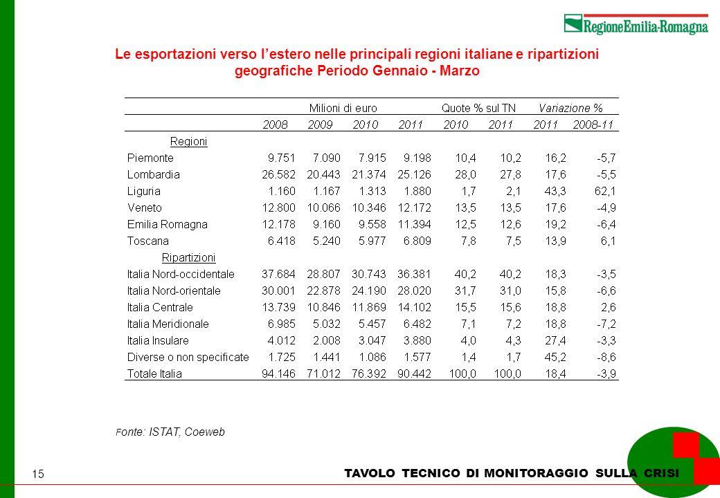 15 Le esportazioni verso lestero nelle principali regioni italiane e ripartizioni geografiche Periodo Gennaio - Marzo F onte: ISTAT, Coeweb TAVOLO TECNICO DI MONITORAGGIO SULLA CRISI