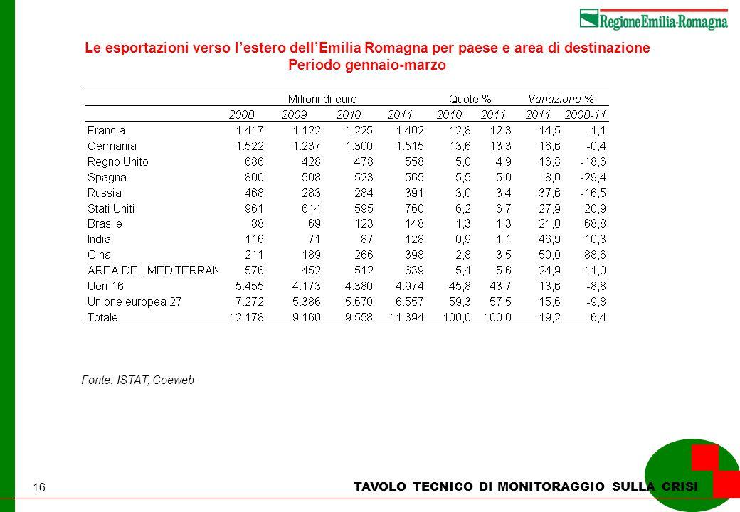 16 Fonte: ISTAT, Coeweb Le esportazioni verso lestero dellEmilia Romagna per paese e area di destinazione Periodo gennaio-marzo TAVOLO TECNICO DI MONITORAGGIO SULLA CRISI