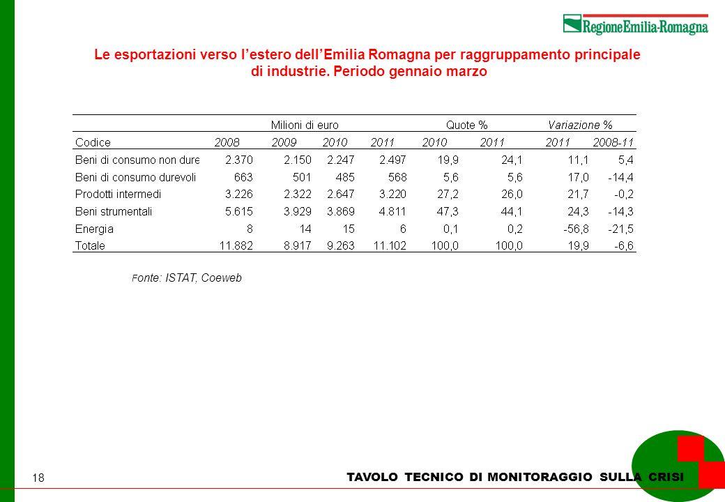 18 TAVOLO TECNICO DI MONITORAGGIO SULLA CRISI Le esportazioni verso lestero dellEmilia Romagna per raggruppamento principale di industrie. Periodo gen