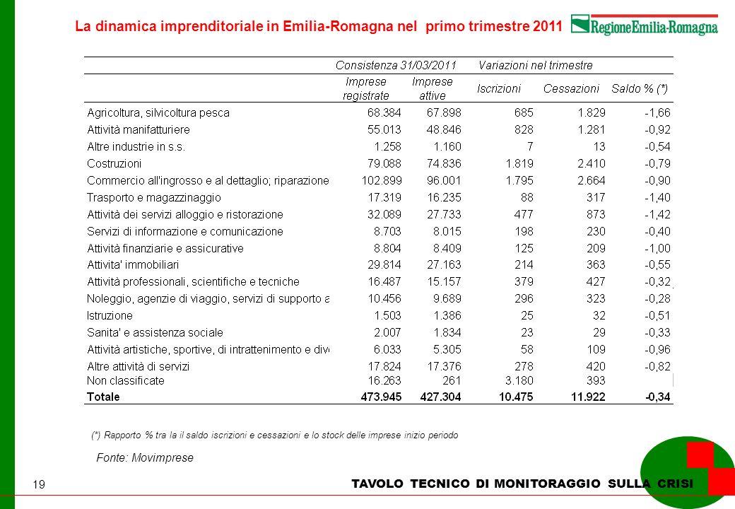 19 La dinamica imprenditoriale in Emilia-Romagna nel primo trimestre 2011 TAVOLO TECNICO DI MONITORAGGIO SULLA CRISI Fonte: Movimprese (*) Rapporto % tra la il saldo iscrizioni e cessazioni e lo stock delle imprese inizio periodo