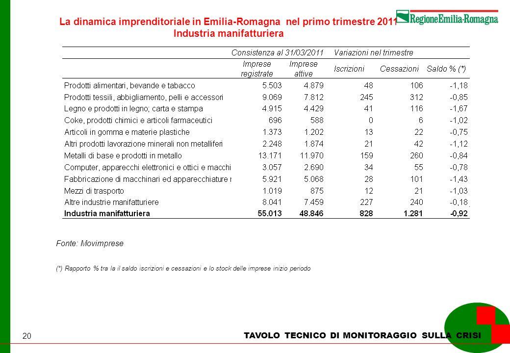 20 La dinamica imprenditoriale in Emilia-Romagna nel primo trimestre 2011 Industria manifatturiera TAVOLO TECNICO DI MONITORAGGIO SULLA CRISI Fonte: Movimprese (*) Rapporto % tra la il saldo iscrizioni e cessazioni e lo stock delle imprese inizio periodo