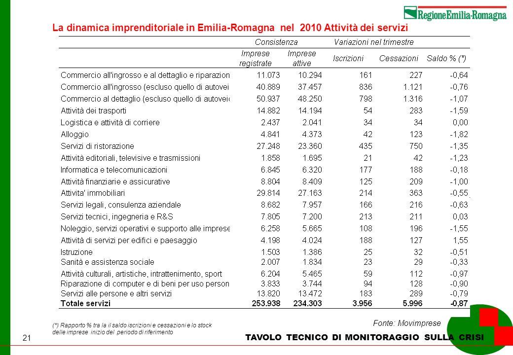 21 TAVOLO TECNICO DI MONITORAGGIO SULLA CRISI Fonte: Movimprese (*) Rapporto % tra la il saldo iscrizioni e cessazioni e lo stock delle imprese inizio del periodo di riferimento La dinamica imprenditoriale in Emilia-Romagna nel 2010 Attività dei servizi