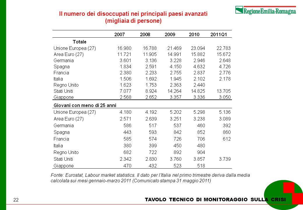 22 TAVOLO TECNICO DI MONITORAGGIO SULLA CRISI Il numero dei disoccupati nei principali paesi avanzati (migliaia di persone) Fonte: Eurostat, Labour market statistics.