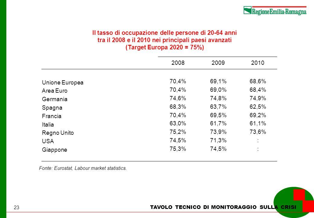 23 TAVOLO TECNICO DI MONITORAGGIO SULLA CRISI Il tasso di occupazione delle persone di 20-64 anni tra il 2008 e il 2010 nei principali paesi avanzati (Target Europa 2020 = 75%) Fonte: Eurostat, Labour market statistics.
