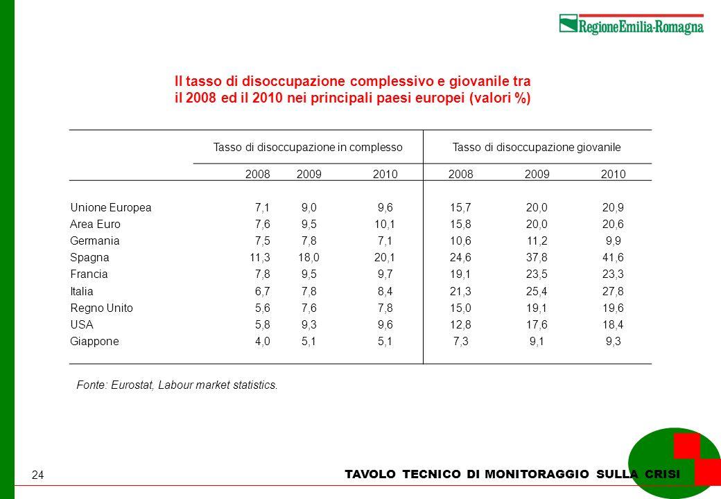 24 TAVOLO TECNICO DI MONITORAGGIO SULLA CRISI Il tasso di disoccupazione complessivo e giovanile tra il 2008 ed il 2010 nei principali paesi europei (valori %) Fonte: Eurostat, Labour market statistics.