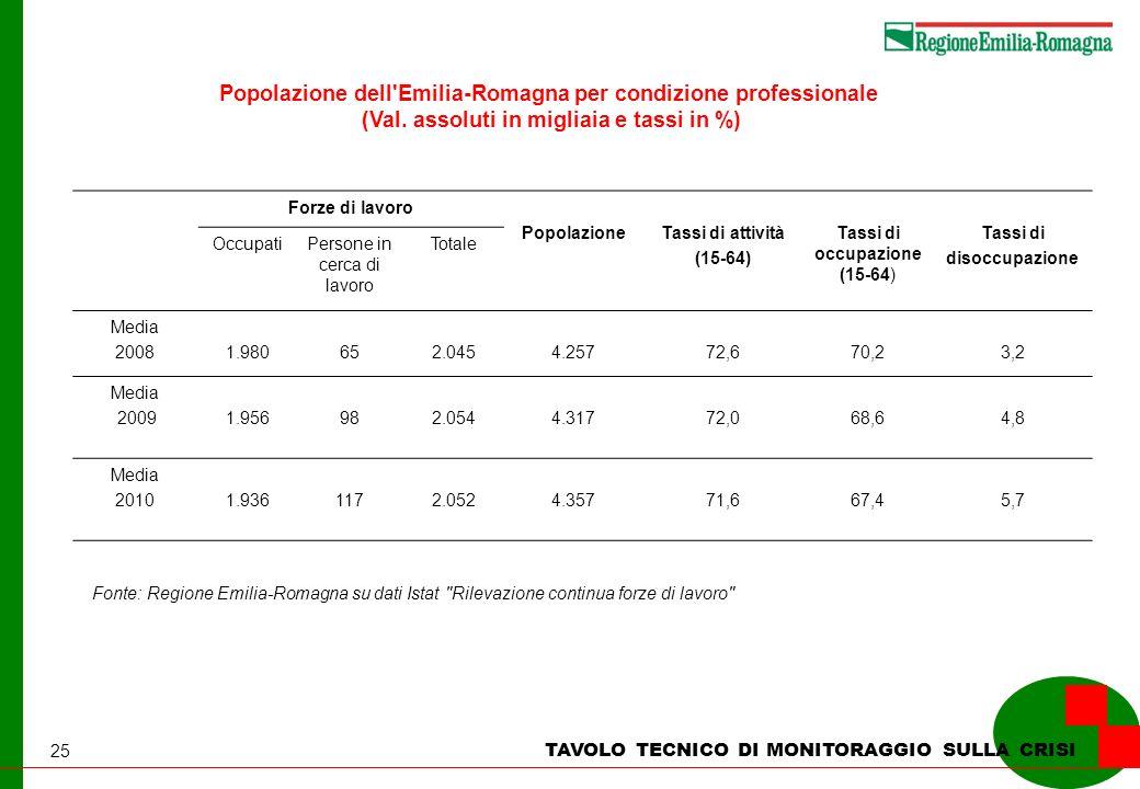 25 TAVOLO TECNICO DI MONITORAGGIO SULLA CRISI Popolazione dell'Emilia-Romagna per condizione professionale (Val. assoluti in migliaia e tassi in %) Fo