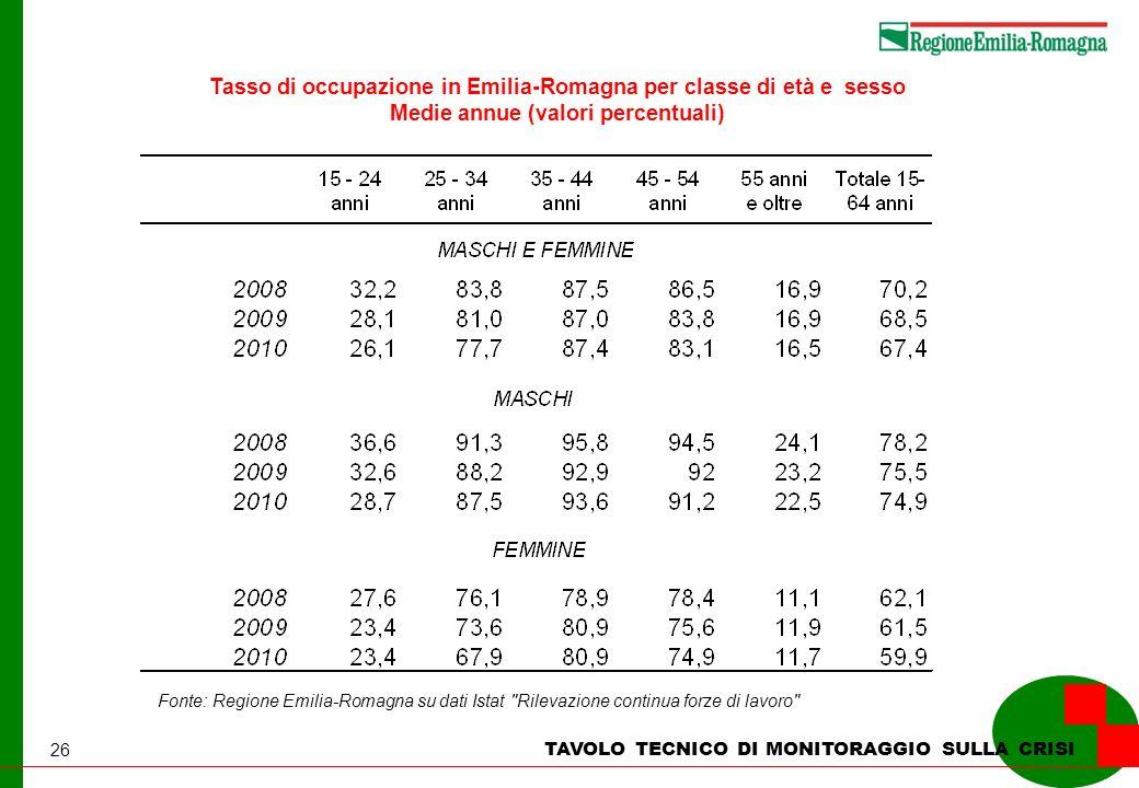 26 TAVOLO TECNICO DI MONITORAGGIO SULLA CRISI Tasso di occupazione in Emilia-Romagna per classe di età e sesso Medie annue (valori percentuali) Fonte: