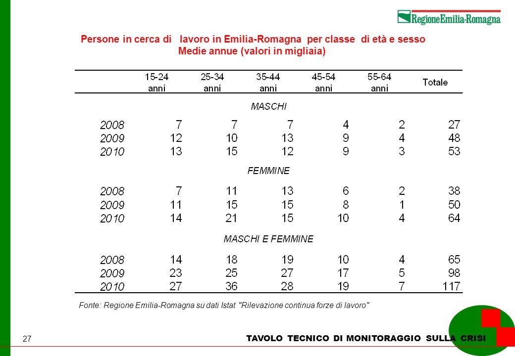 27 TAVOLO TECNICO DI MONITORAGGIO SULLA CRISI Persone in cerca di lavoro in Emilia-Romagna per classe di età e sesso Medie annue (valori in migliaia)