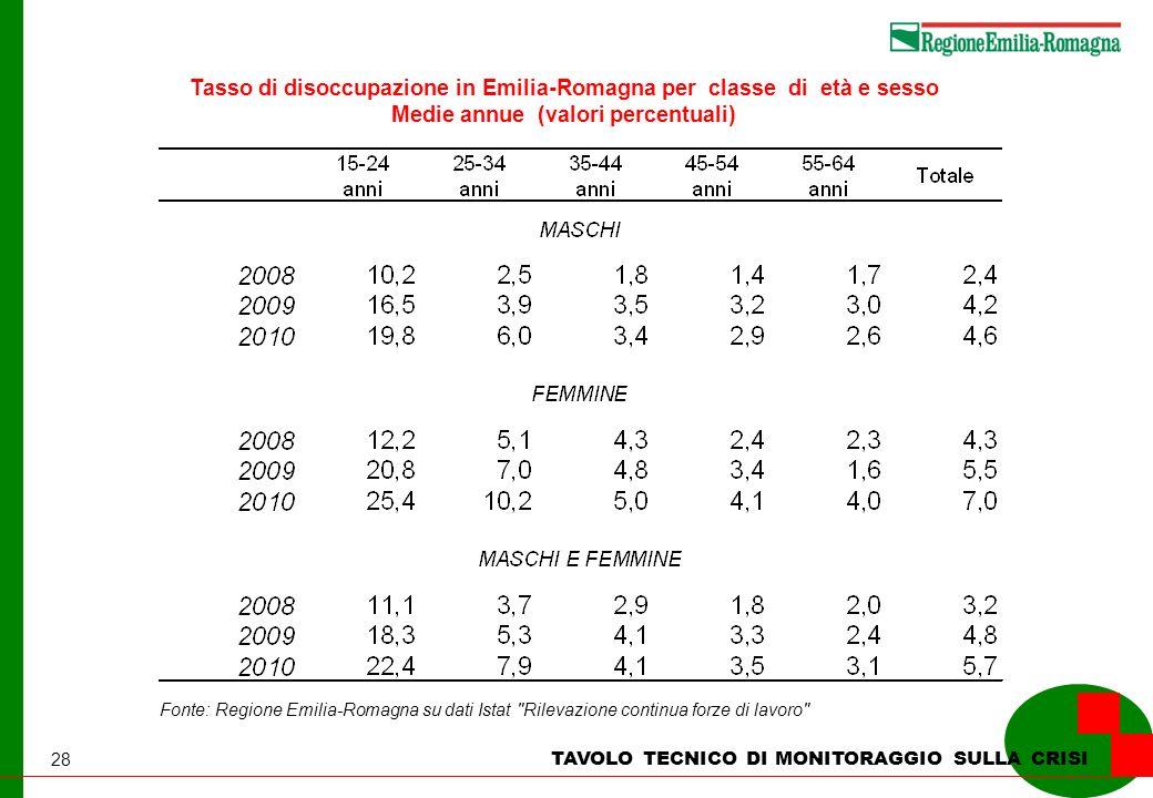28 TAVOLO TECNICO DI MONITORAGGIO SULLA CRISI Tasso di disoccupazione in Emilia-Romagna per classe di età e sesso Medie annue (valori percentuali) Fon