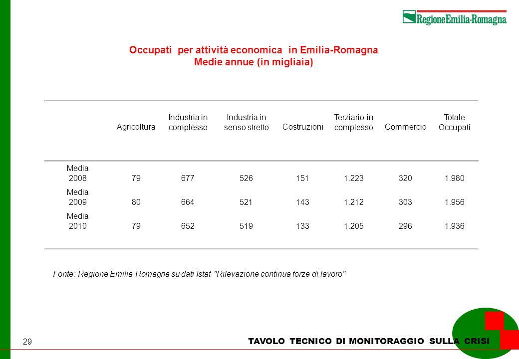 29 TAVOLO TECNICO DI MONITORAGGIO SULLA CRISI Occupati per attività economica in Emilia-Romagna Medie annue (in migliaia) Fonte: Regione Emilia-Romagn