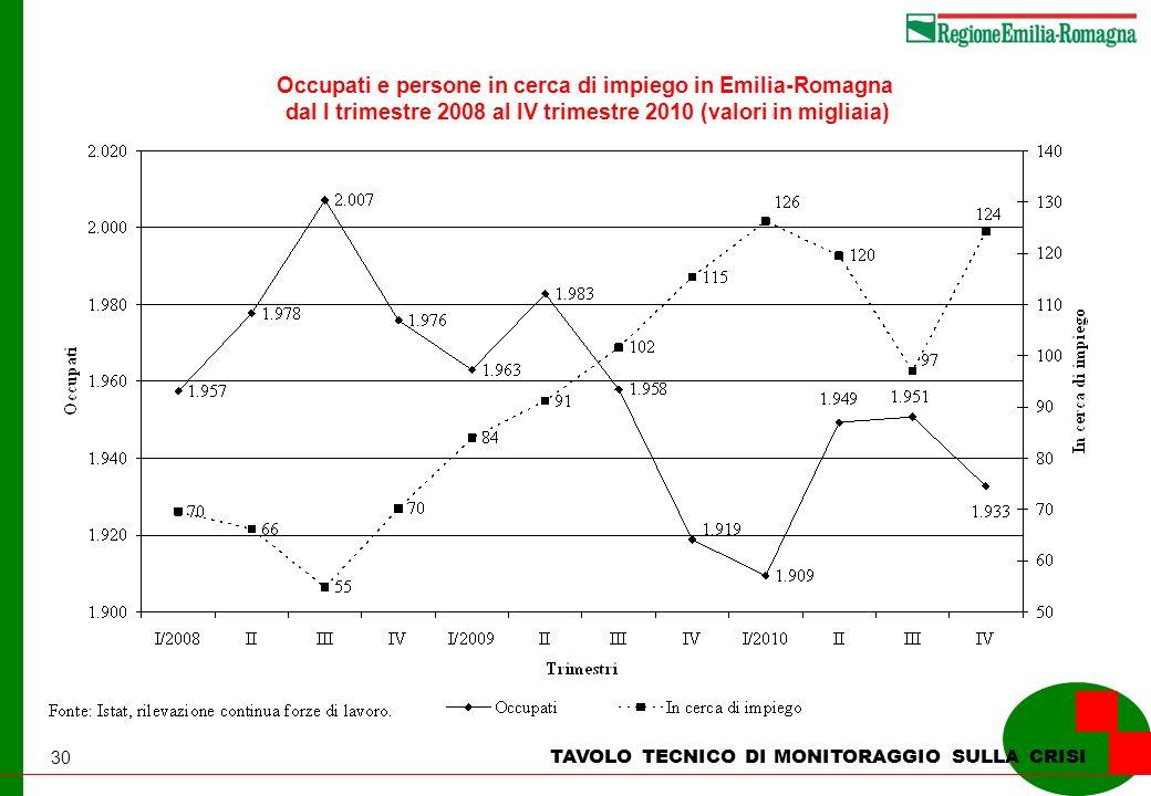 30 TAVOLO TECNICO DI MONITORAGGIO SULLA CRISI Occupati e persone in cerca di impiego in Emilia-Romagna dal I trimestre 2008 al IV trimestre 2010 (valori in migliaia)