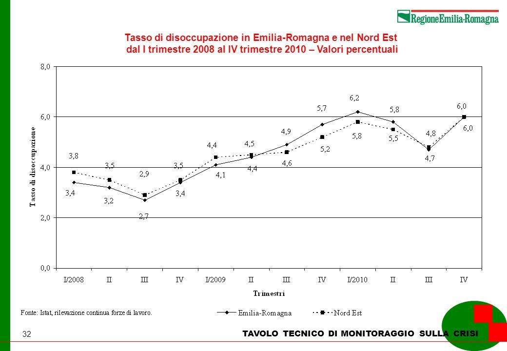 32 TAVOLO TECNICO DI MONITORAGGIO SULLA CRISI Tasso di disoccupazione in Emilia-Romagna e nel Nord Est dal I trimestre 2008 al IV trimestre 2010 – Valori percentuali