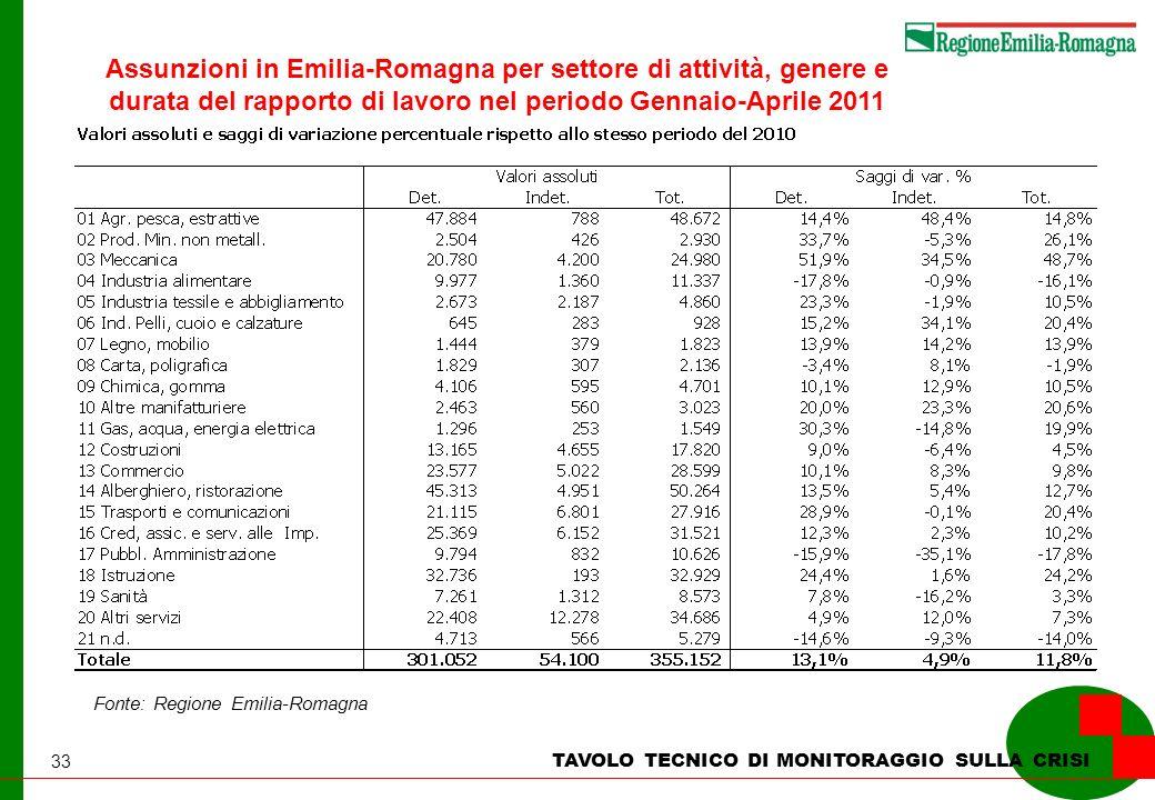 33 TAVOLO TECNICO DI MONITORAGGIO SULLA CRISI Fonte: Regione Emilia-Romagna Assunzioni in Emilia-Romagna per settore di attività, genere e durata del rapporto di lavoro nel periodo Gennaio-Aprile 2011
