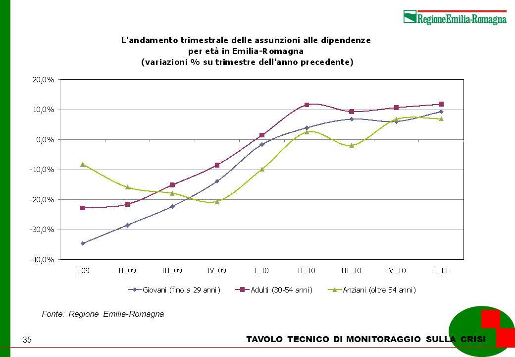 35 TAVOLO TECNICO DI MONITORAGGIO SULLA CRISI Fonte: Regione Emilia-Romagna