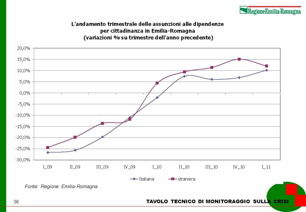 36 TAVOLO TECNICO DI MONITORAGGIO SULLA CRISI Fonte: Regione Emilia-Romagna