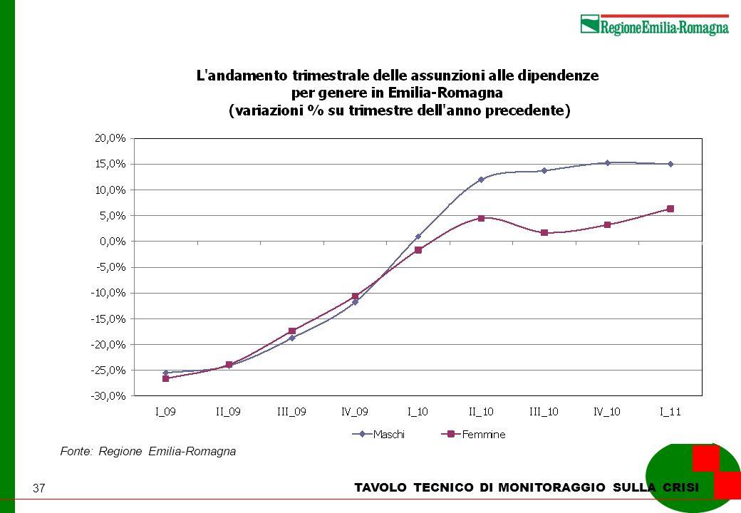 37 TAVOLO TECNICO DI MONITORAGGIO SULLA CRISI Fonte: Regione Emilia-Romagna
