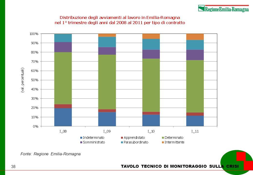 38 TAVOLO TECNICO DI MONITORAGGIO SULLA CRISI Fonte: Regione Emilia-Romagna
