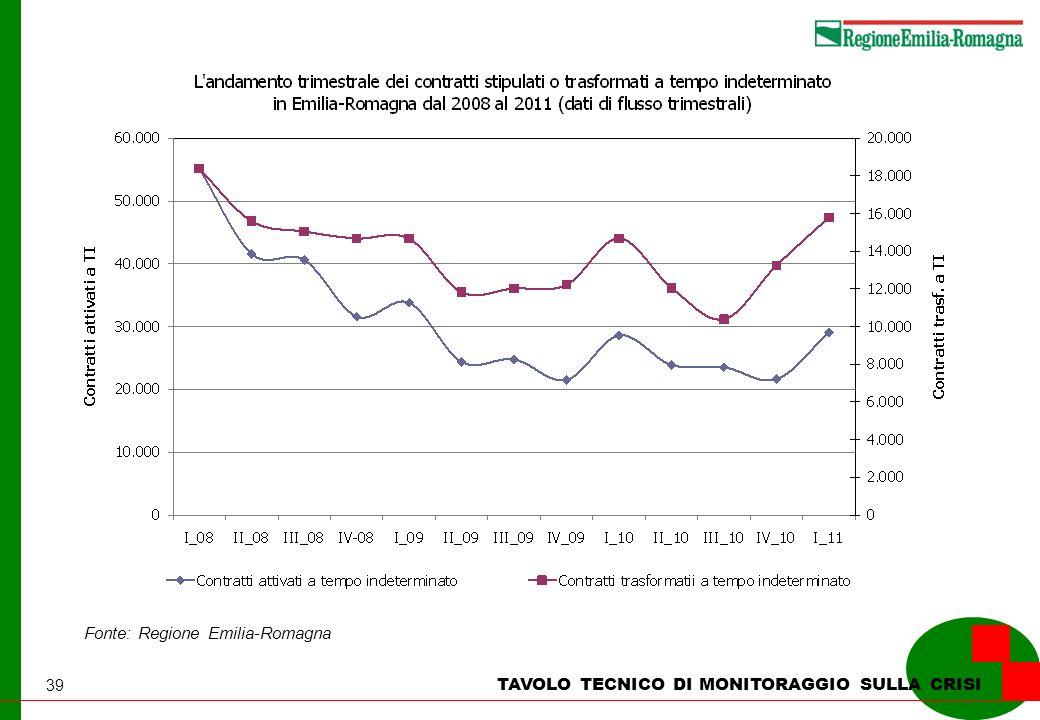 39 TAVOLO TECNICO DI MONITORAGGIO SULLA CRISI Fonte: Regione Emilia-Romagna