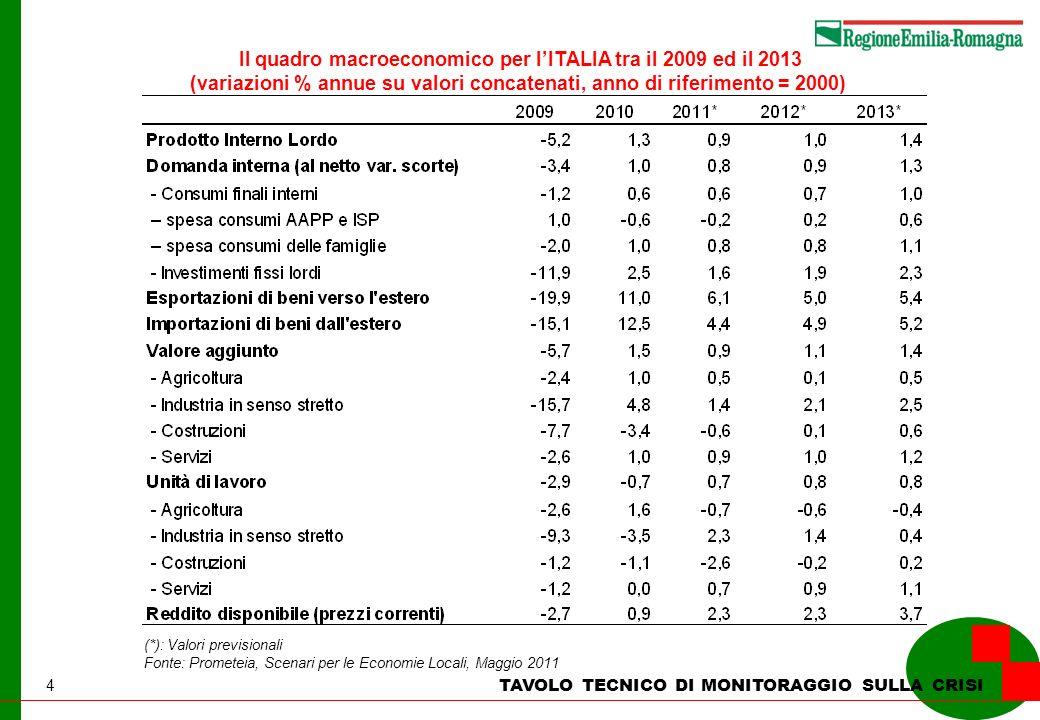 4 TAVOLO TECNICO DI MONITORAGGIO SULLA CRISI Il quadro macroeconomico per lITALIA tra il 2009 ed il 2013 (variazioni % annue su valori concatenati, an