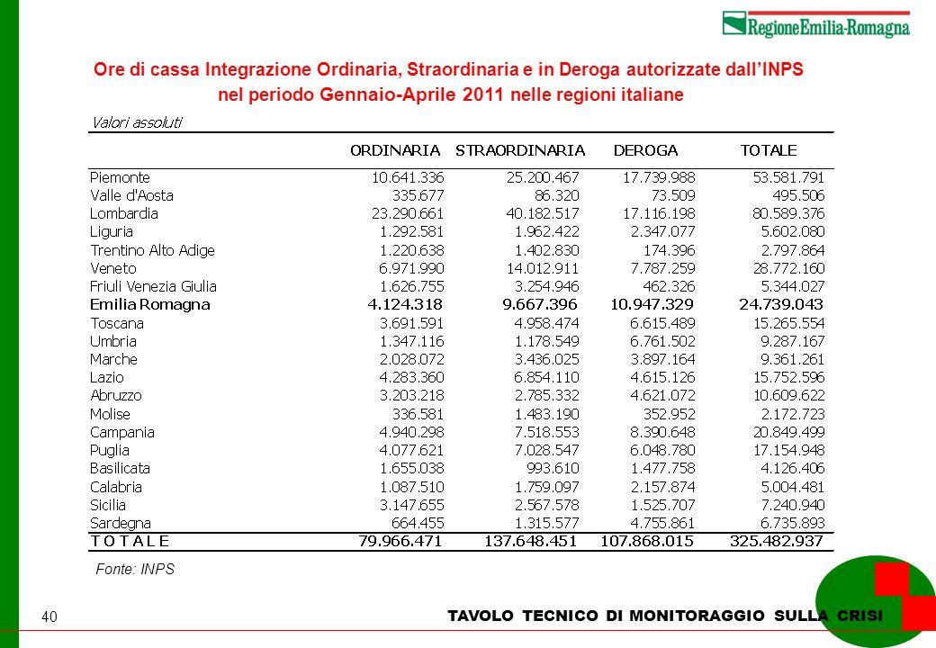 40 TAVOLO TECNICO DI MONITORAGGIO SULLA CRISI Ore di cassa Integrazione Ordinaria, Straordinaria e in Deroga autorizzate dallINPS nel periodo Gennaio-Aprile 2011 nelle regioni italiane Fonte: INPS