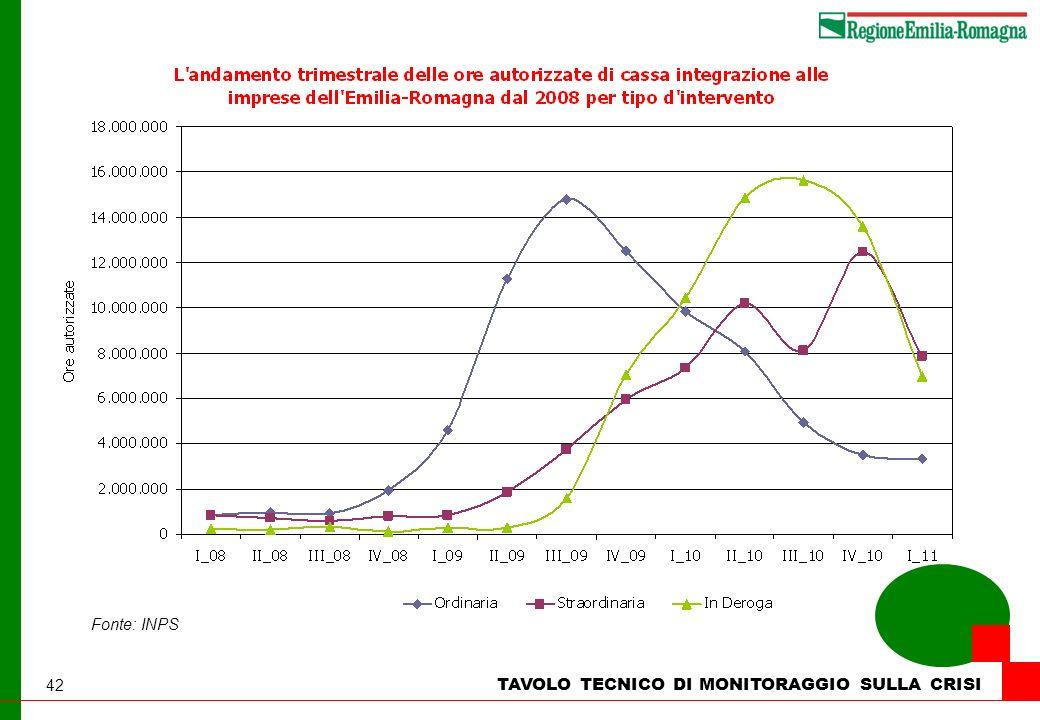42 TAVOLO TECNICO DI MONITORAGGIO SULLA CRISI Fonte: INPS