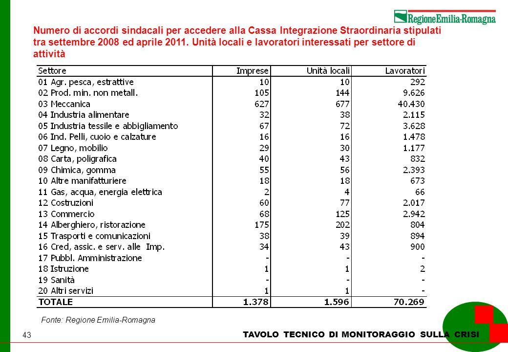 43 TAVOLO TECNICO DI MONITORAGGIO SULLA CRISI Numero di accordi sindacali per accedere alla Cassa Integrazione Straordinaria stipulati tra settembre 2008 ed aprile 2011.
