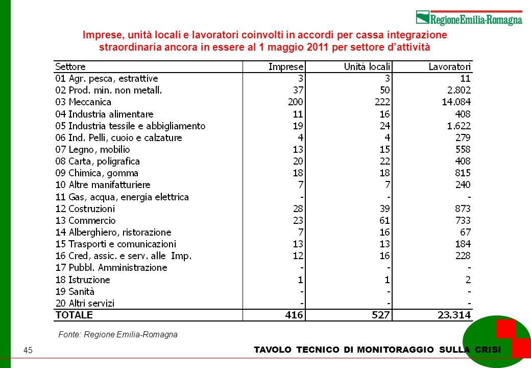 45 TAVOLO TECNICO DI MONITORAGGIO SULLA CRISI Imprese, unità locali e lavoratori coinvolti in accordi per cassa integrazione straordinaria ancora in essere al 1 maggio 2011 per settore dattività Fonte: Regione Emilia-Romagna