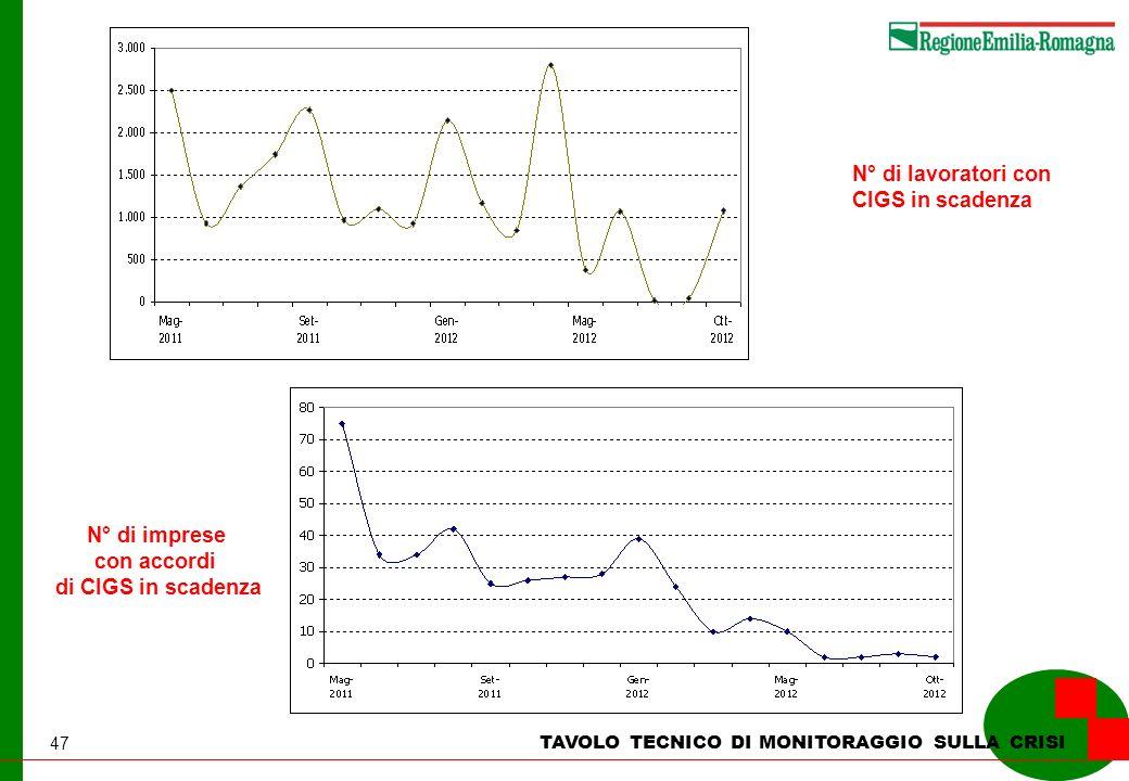 47 TAVOLO TECNICO DI MONITORAGGIO SULLA CRISI N° di lavoratori con CIGS in scadenza N° di imprese con accordi di CIGS in scadenza
